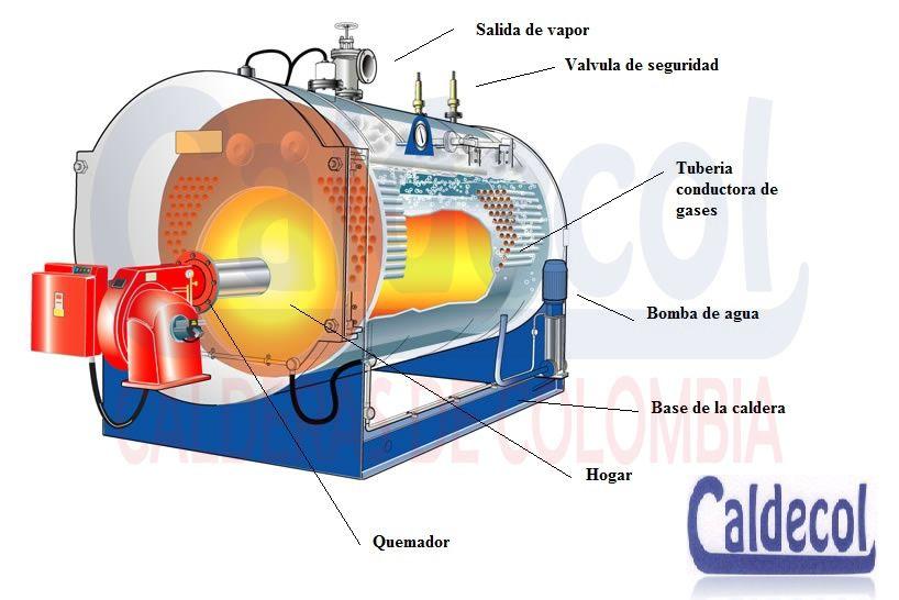 Diagramas de equipos e instalaciones caldecol calderas - Caldera mixta gas ...